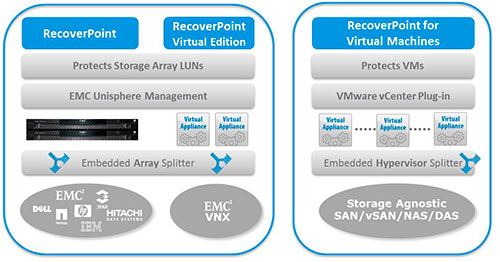 RecoverPoint for Virtual Machines EMC VMWare