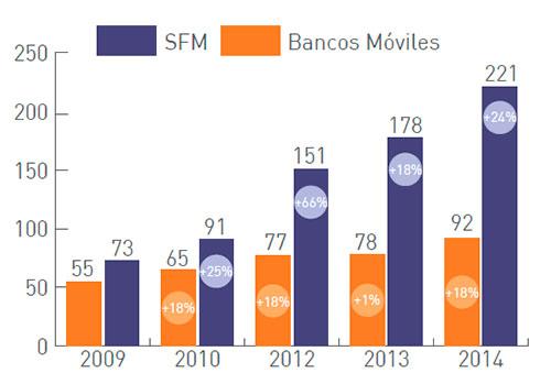 Informe banca móvil Latinia