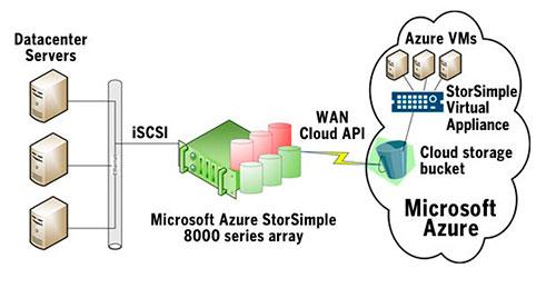 Microsoft Azure StorSimple cloud