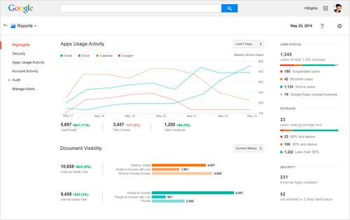 Google Apps Consola Administración