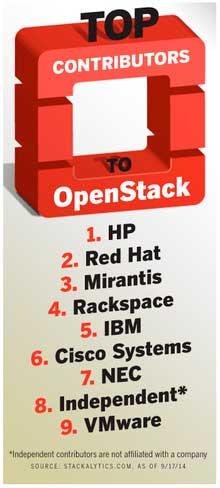 Principales contibuyentes de OpenStack