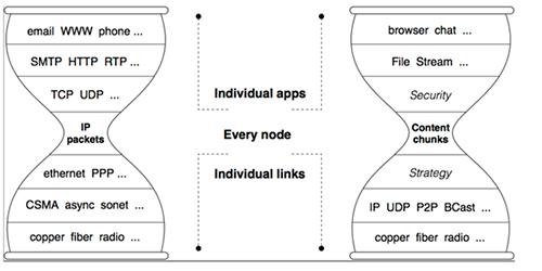 Arquitectura IP vs. NDN