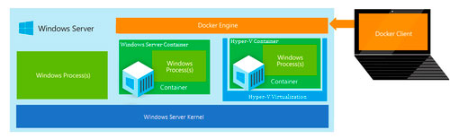 Microsoft Windows Server Containers