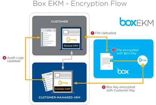 Box Enterprise Key Management