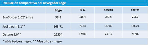 Informe Edge Recuadro 1 Microsoft Edge: ¿Está listo para los negocios?