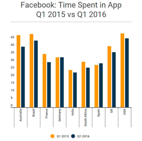 Facebook Timespent Similarweb