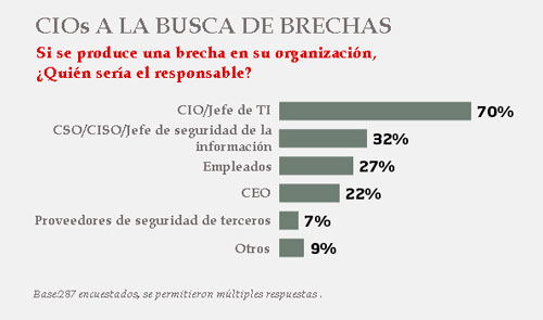MSSP Outsourcing seguridad