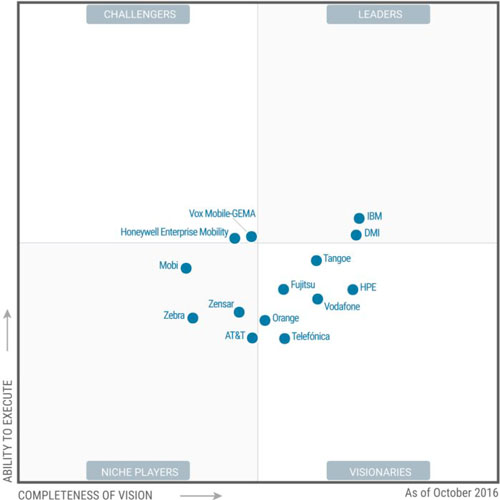 Gartner Managed Mobility Services Magic Quadrant 2016 de Gartner