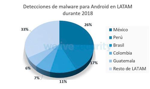 Seguridad, malware