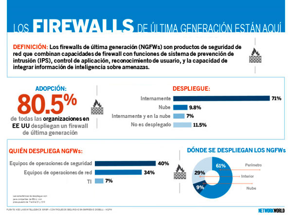 firewall, ngfw