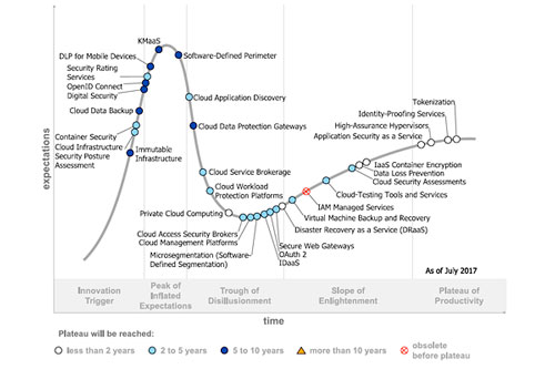 gartner hype cycle seguridad 2017