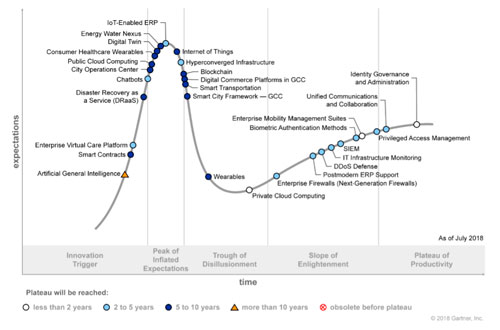 hype cycle for it in the gcc