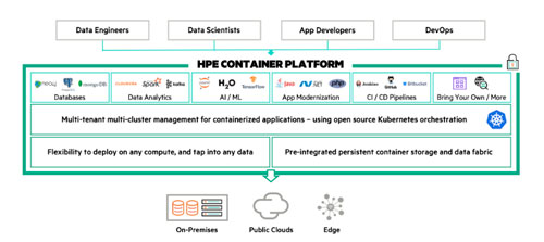 hpe container platform
