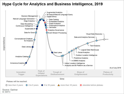 gartner, tendencias, bi, business inteligence, inteligencia de negocios